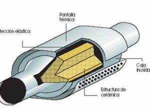 El catalizador ¿qué es y para qué sirve?